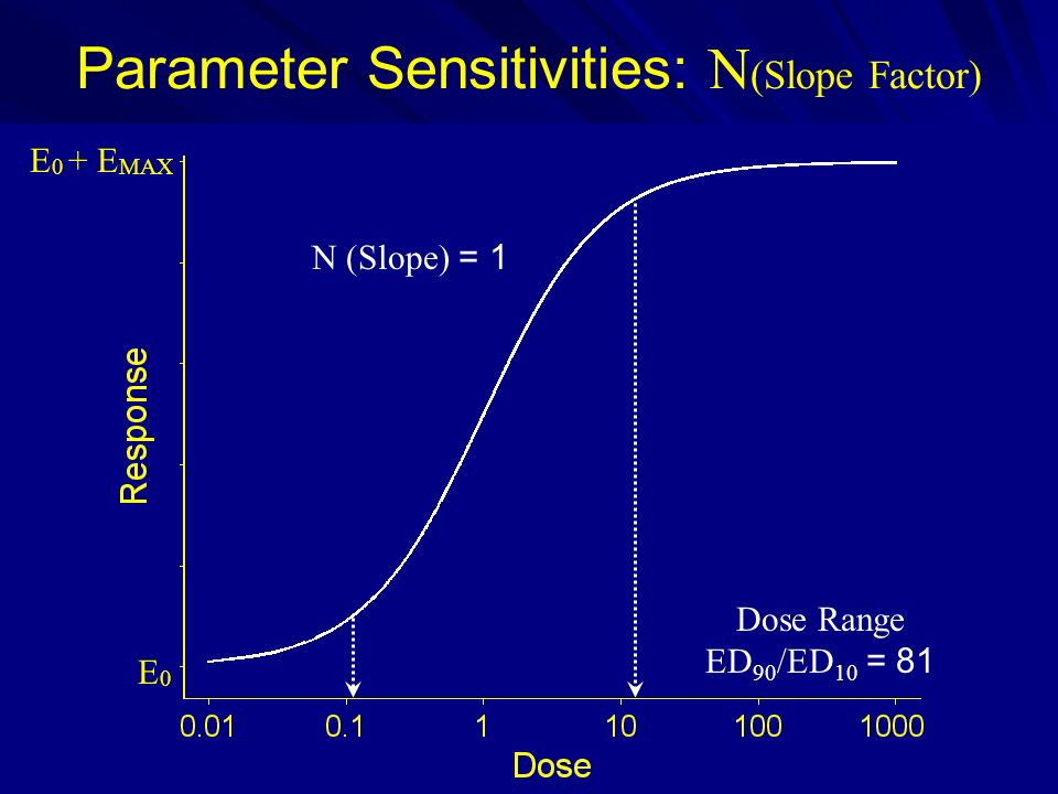 Parameter Sensitivities: N(Slope Factor)