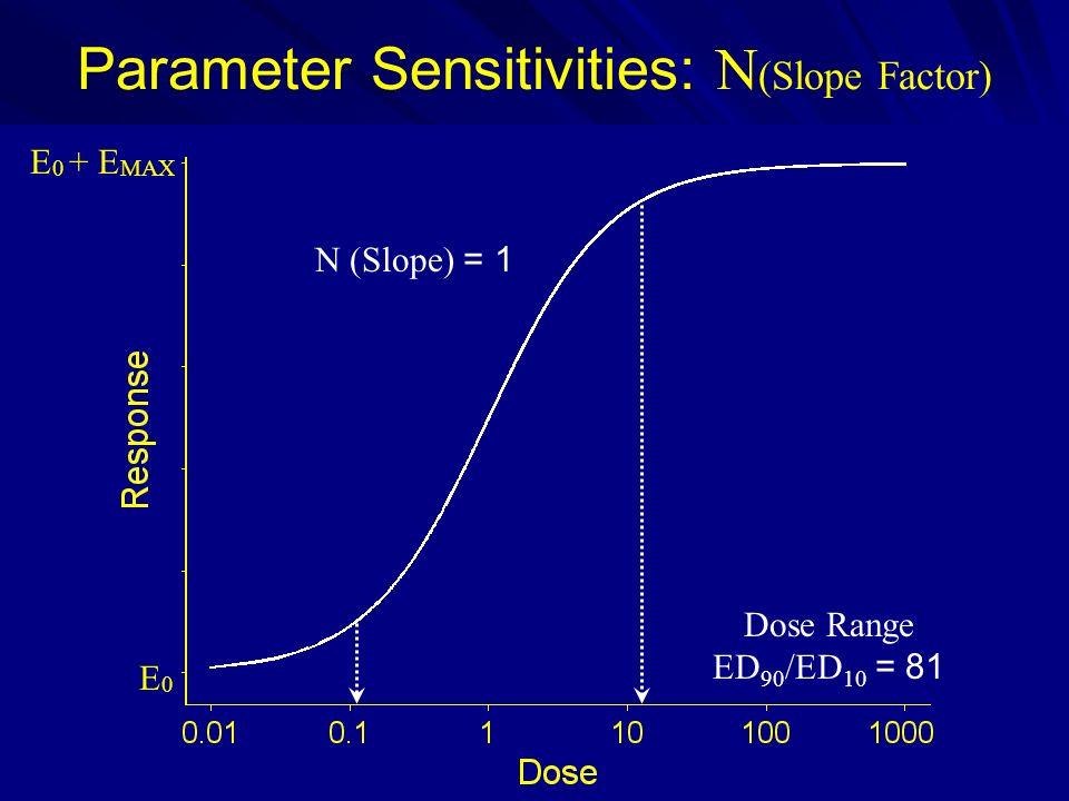 Parameter Sensitivities: N(Slope Factor)