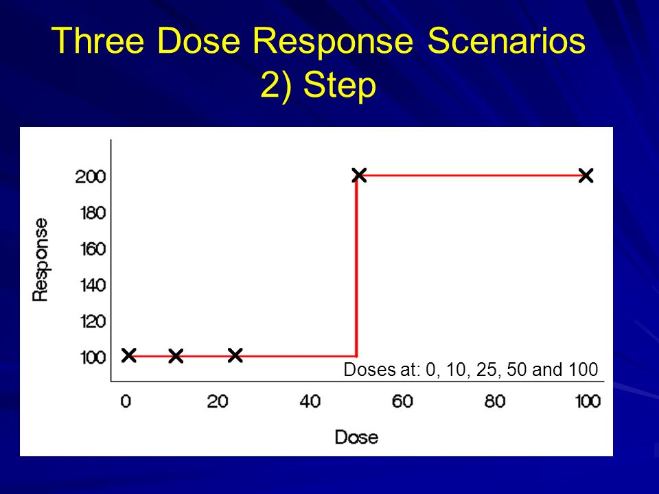 Three Dose Response Scenarios 2) Step