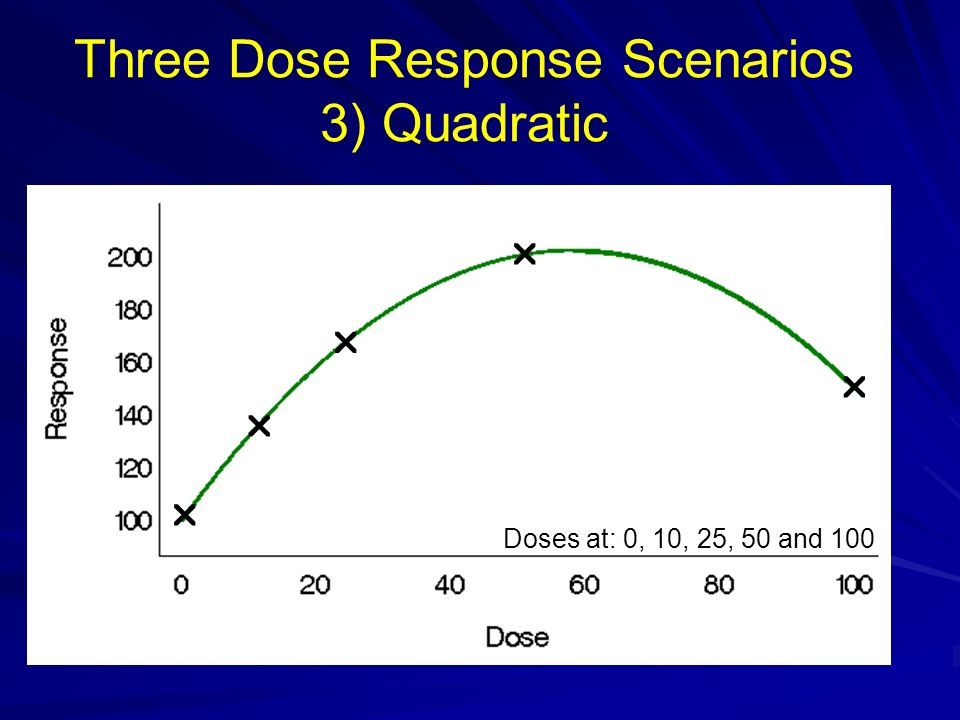Three Dose Response Scenarios 3) Quadratic