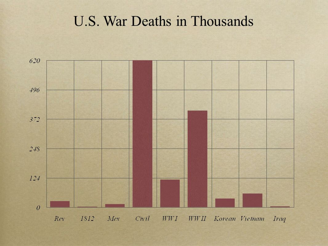 U.S. War Deaths in Thousands