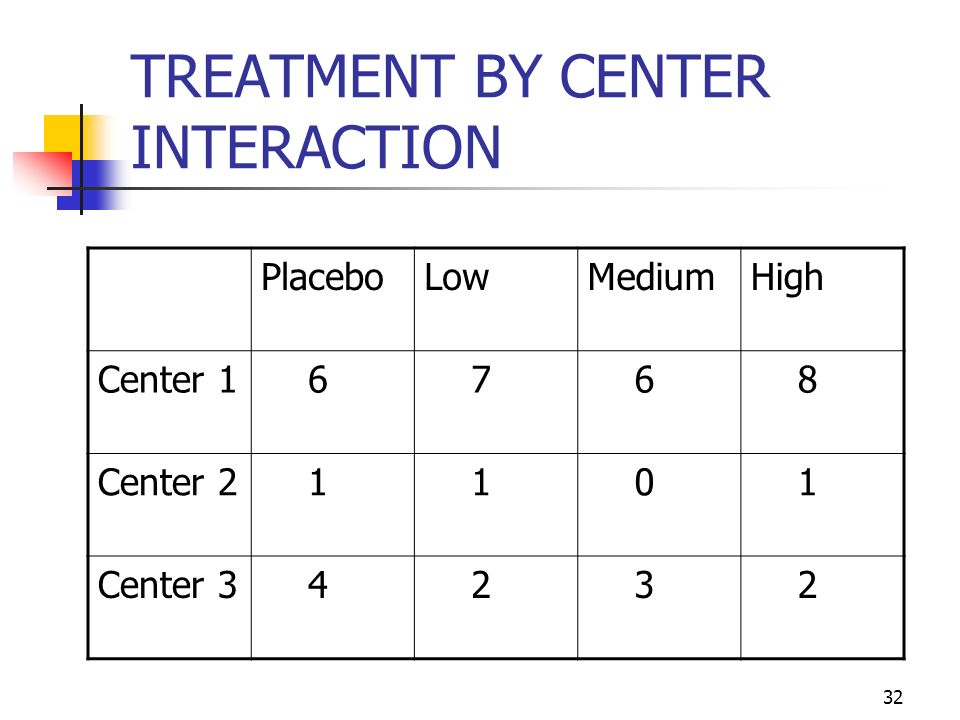 TREATMENT BY CENTER INTERACTION