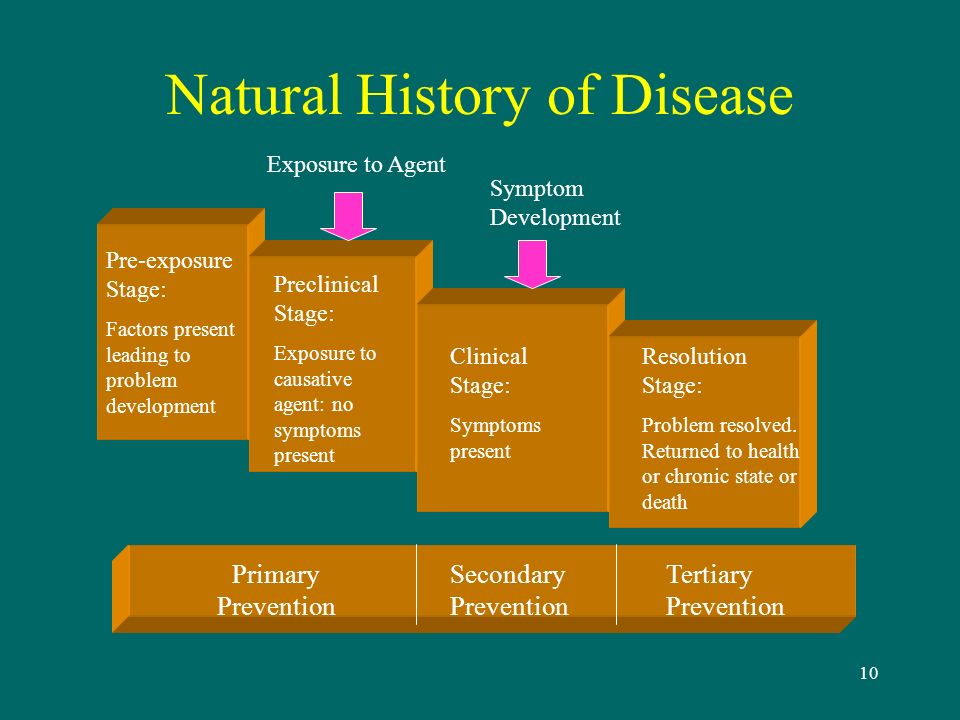 Natural History Of A Disease Ppt