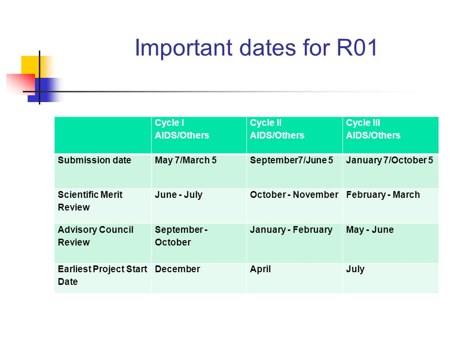 Important dates for R01 Cycle I AIDS/Others Cycle II Cycle III