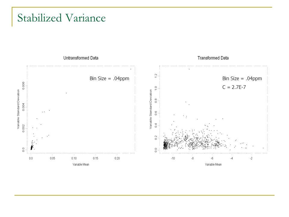 Stabilized Variance Bin Size = .04ppm Bin Size = .04ppm C = 2.7E-7