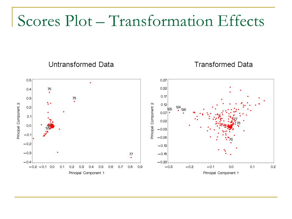 Scores Plot – Transformation Effects