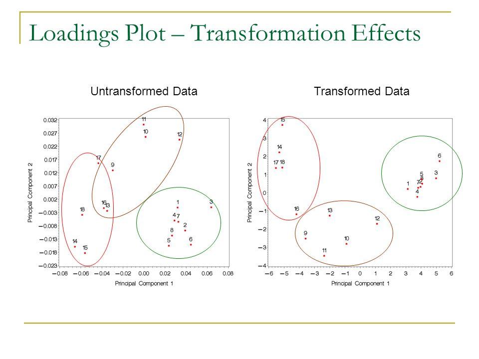 Loadings Plot – Transformation Effects