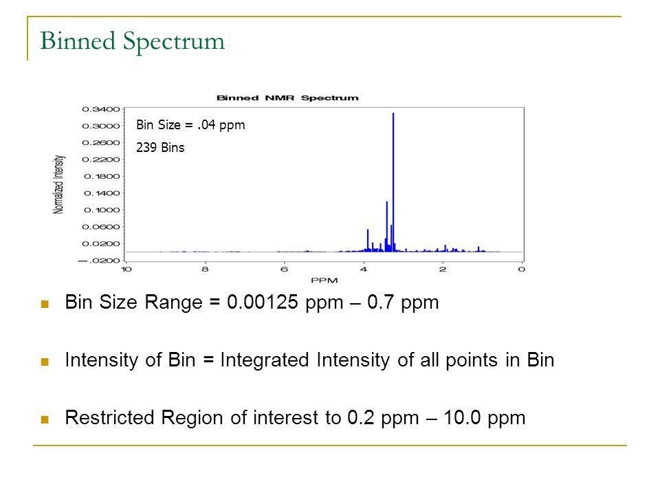 Binned Spectrum Bin Size Range = 0.00125 ppm – 0.7 ppm