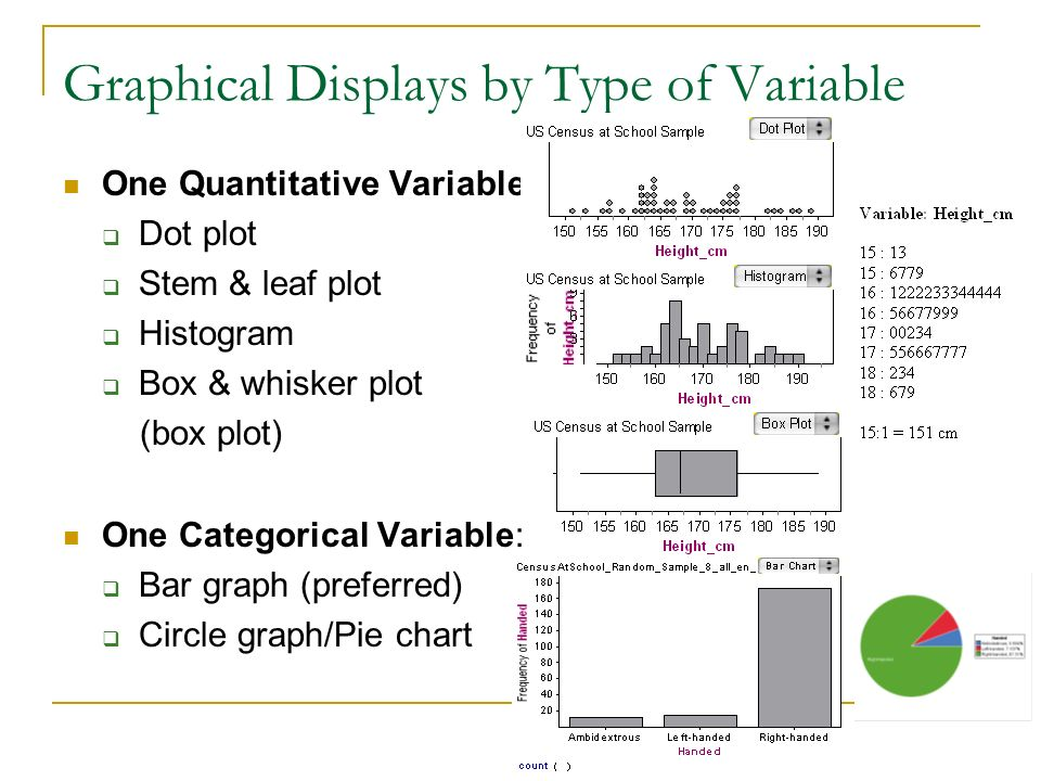 Graphical Displays by Type of Variable