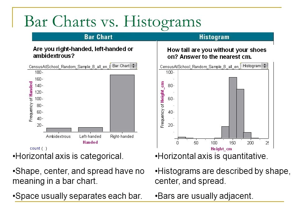 Bar Charts vs. Histograms