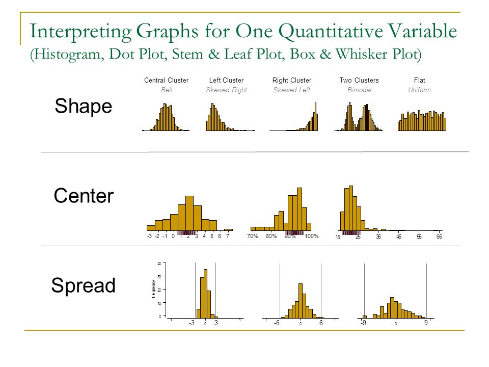 Interpreting Graphs for One Quantitative Variable (Histogram, Dot Plot, Stem & Leaf Plot, Box & Whisker Plot)