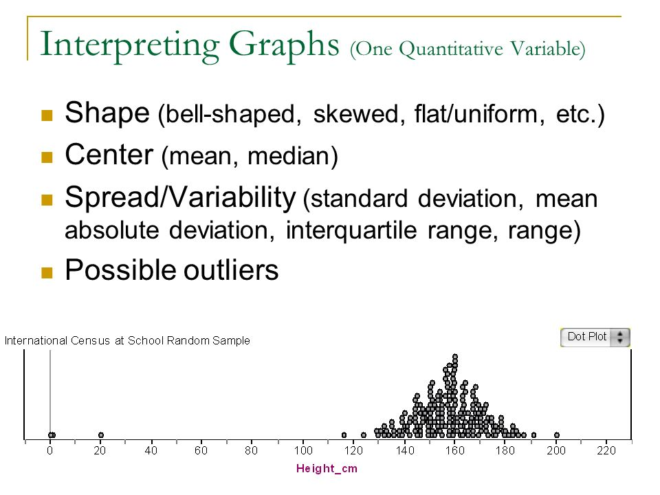 Interpreting Graphs (One Quantitative Variable)