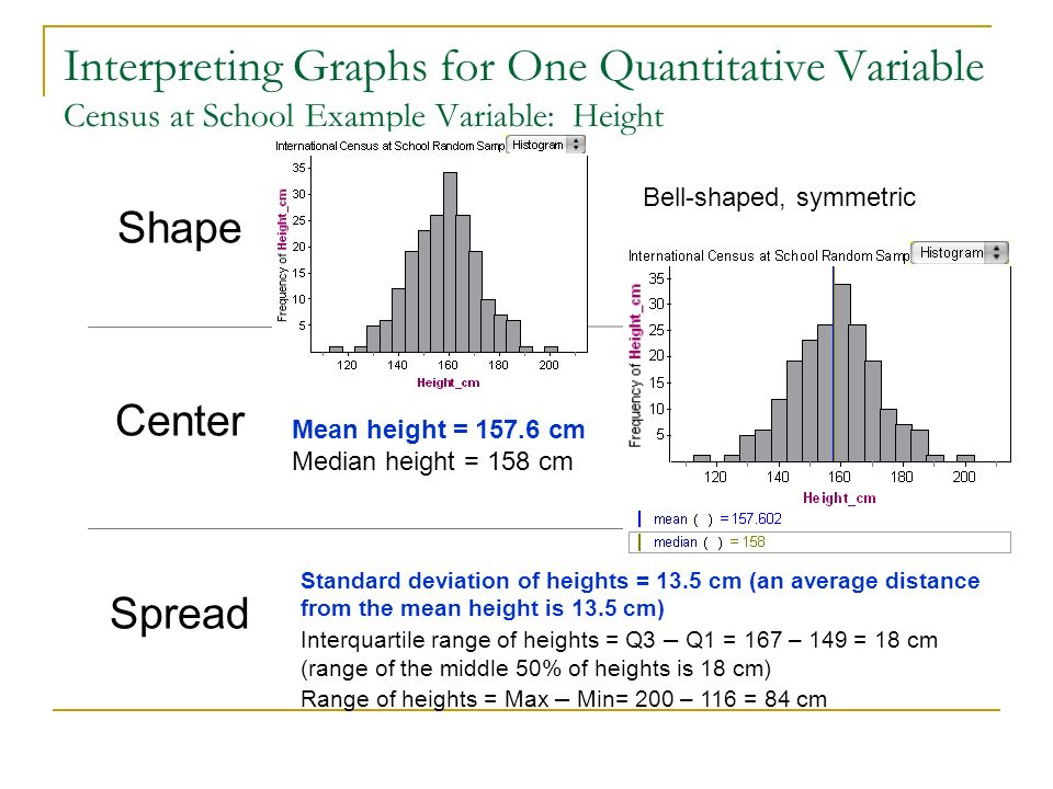 Interpreting Graphs for One Quantitative Variable Census at School Example Variable: Height