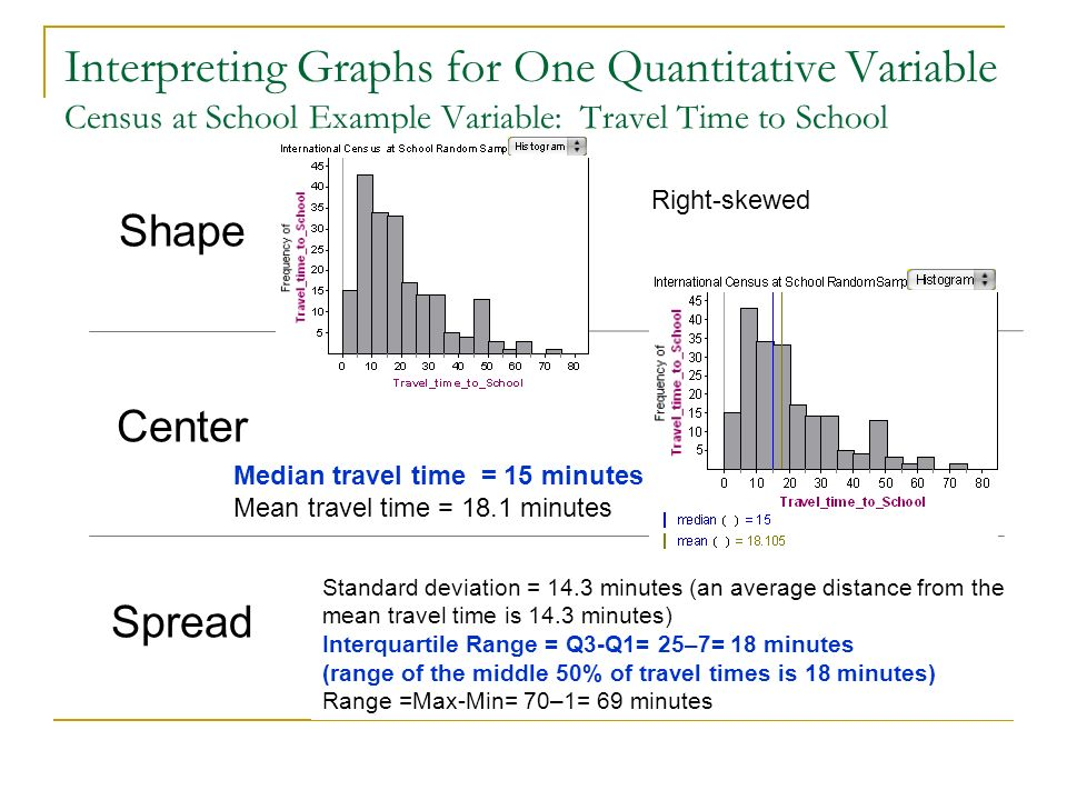 Interpreting Graphs for One Quantitative Variable Census at School Example Variable: Travel Time to School