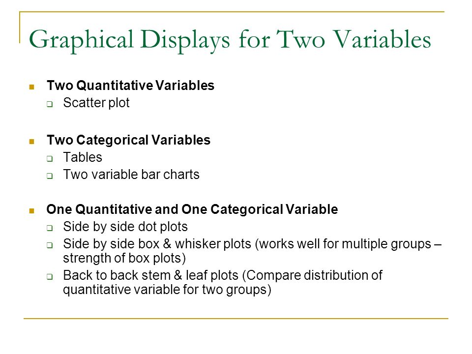 Graphical Displays for Two Variables