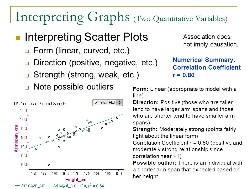 Interpreting Graphs (Two Quantitative Variables)