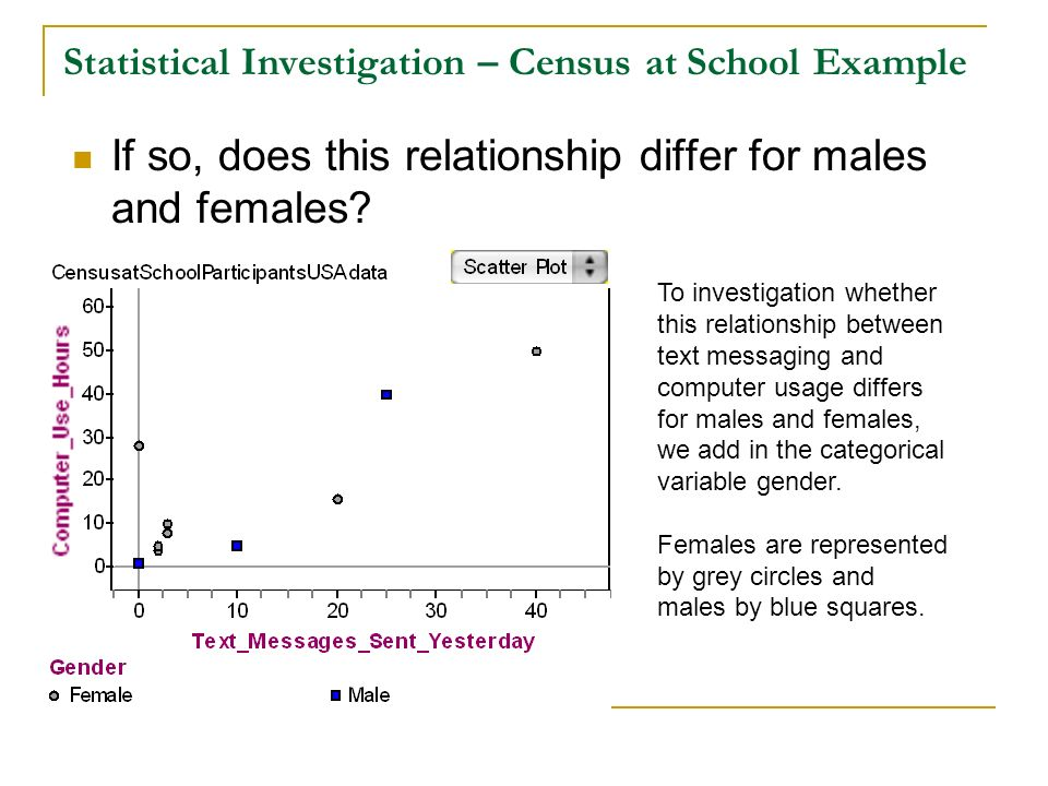Statistical Investigation – Census at School Example