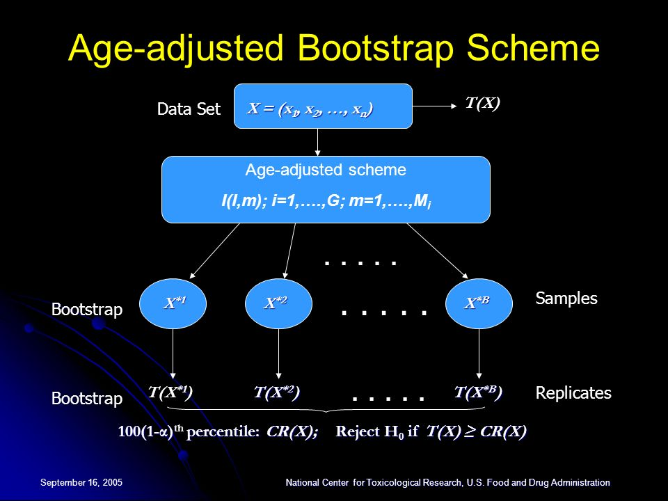 Age-adjusted Bootstrap Scheme