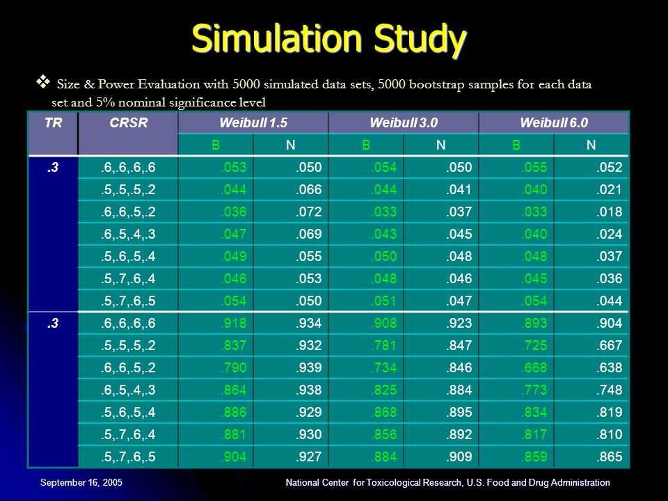 Simulation Study Size & Power Evaluation with 5000 simulated data sets, 5000 bootstrap samples for each data set and 5% nominal significance level.