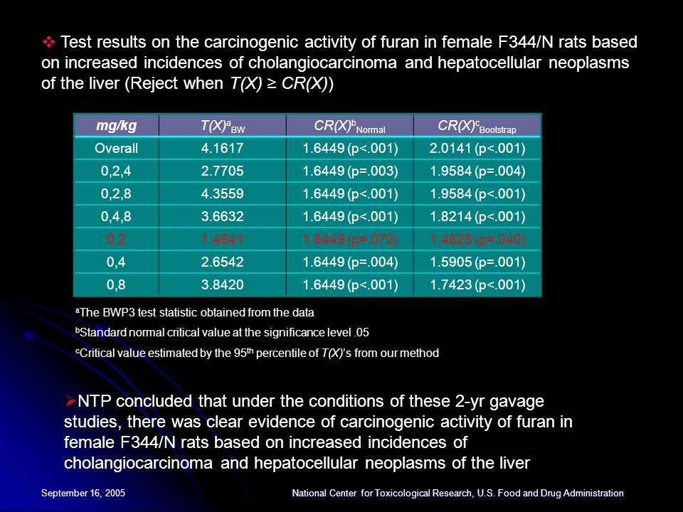 Test results on the carcinogenic activity of furan in female F344/N rats based on increased incidences of cholangiocarcinoma and hepatocellular neoplasms of the liver (Reject when T(X) ≥ CR(X))