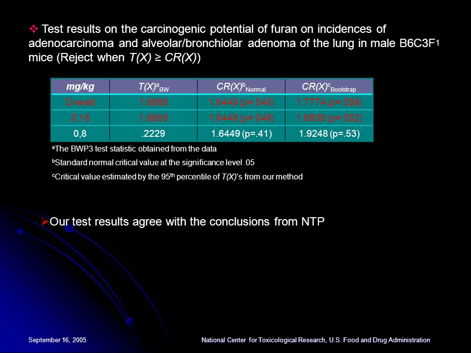 Our test results agree with the conclusions from NTP