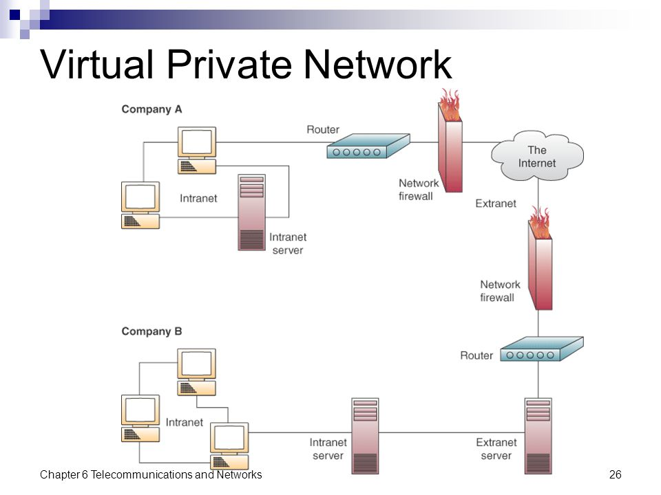 how to make network private