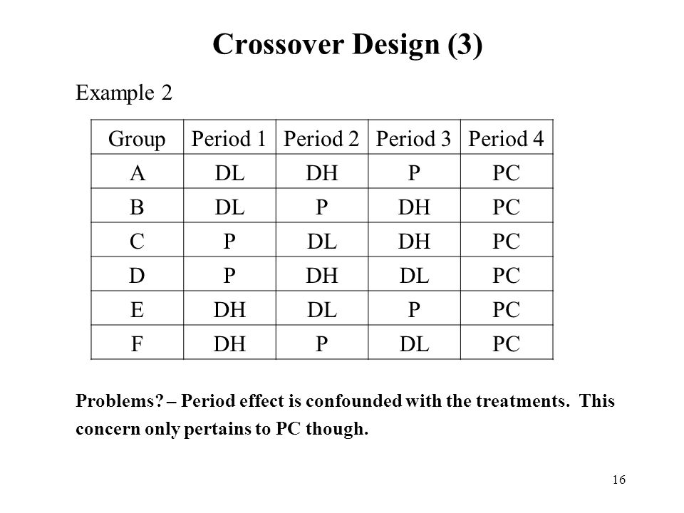 Crossover Design (3) Example 2 Group Period 1 Period 2 Period 3