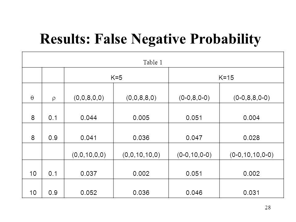 Results: False Negative Probability