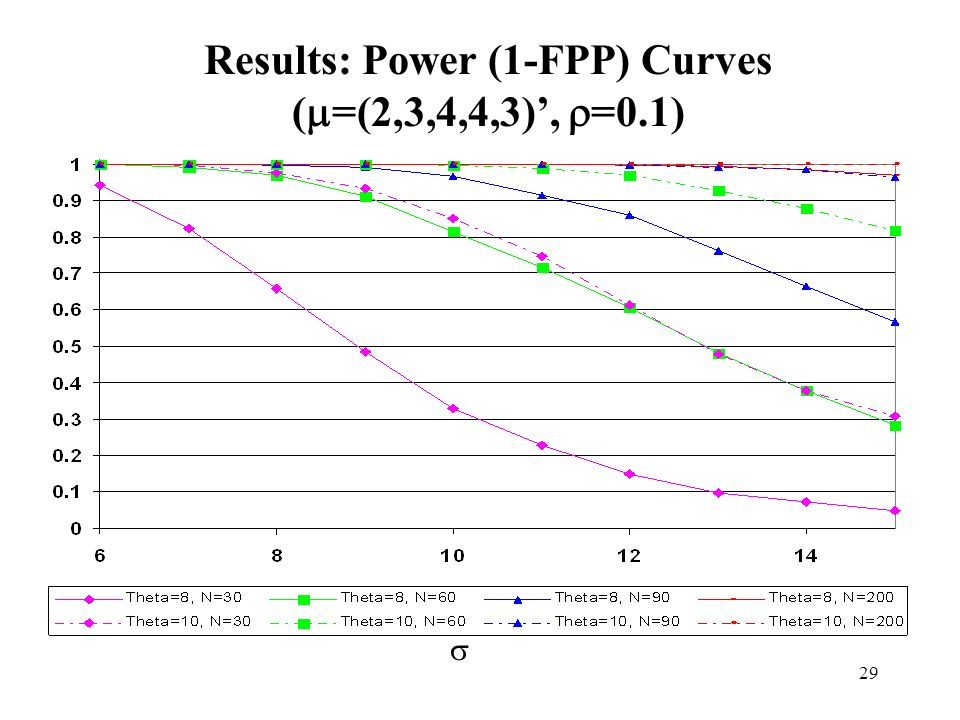 Results: Power (1-FPP) Curves (=(2,3,4,4,3)', =0.1)