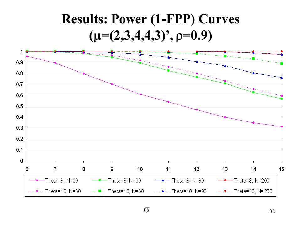 Results: Power (1-FPP) Curves (=(2,3,4,4,3)', =0.9)
