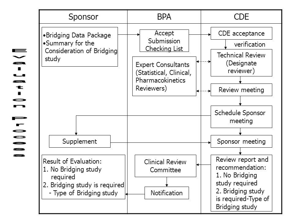 Evaluation Process Sponsor BPA CDE Bridging Data Package