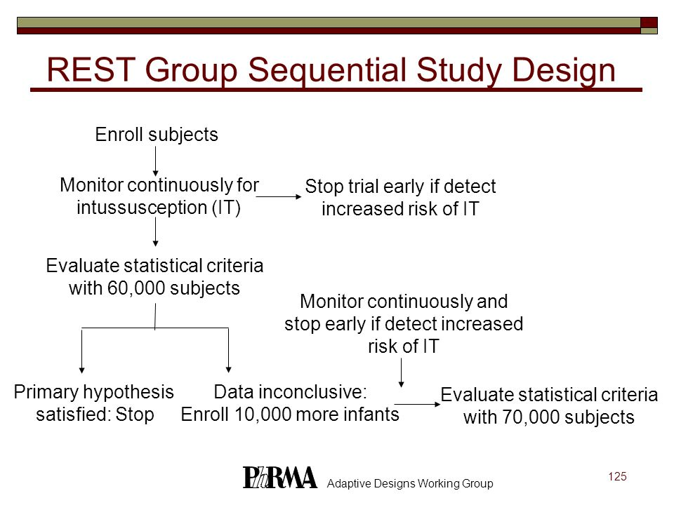 REST Group Sequential Study Design
