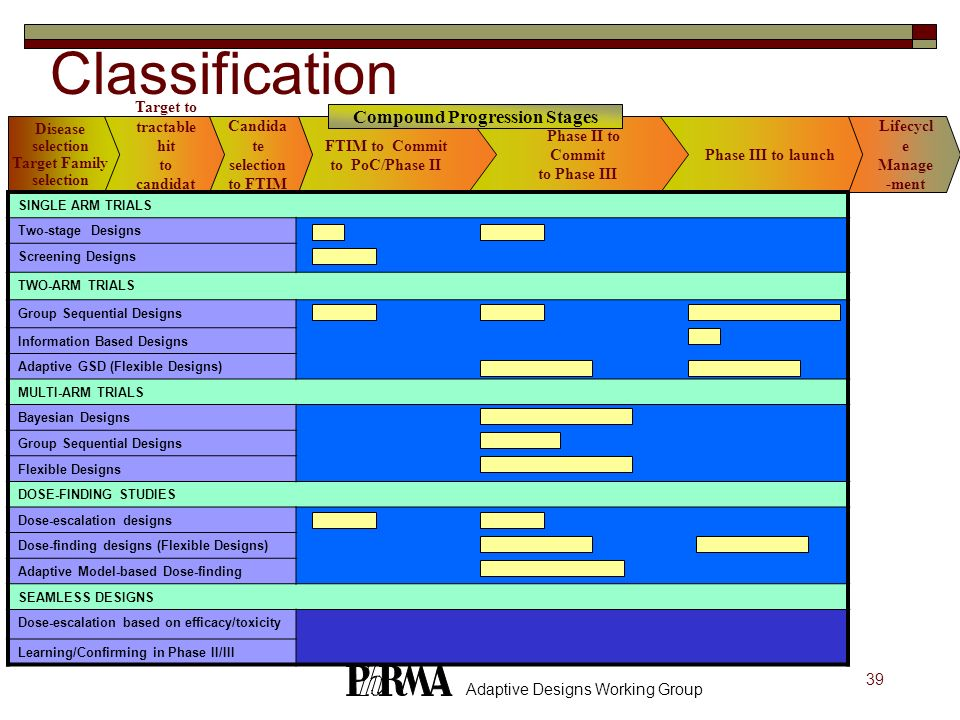 Classification Compound Progression Stages Disease selection