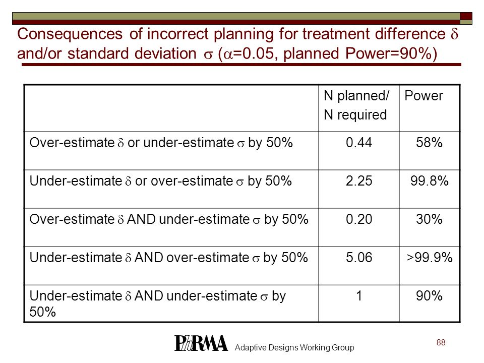 Consequences of incorrect planning for treatment difference  and/or standard deviation  (=0.05, planned Power=90%)