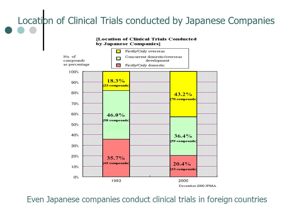 Location of Clinical Trials conducted by Japanese Companies