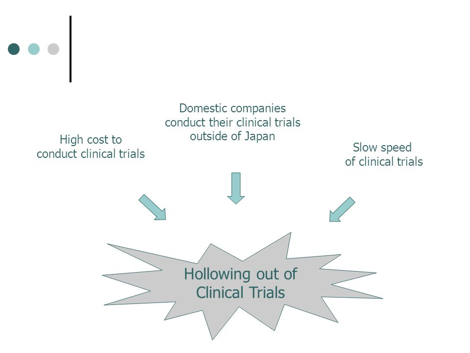 Hollowing out of Clinical Trials Domestic companies