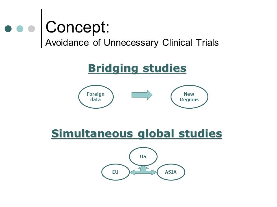 Concept: Avoidance of Unnecessary Clinical Trials
