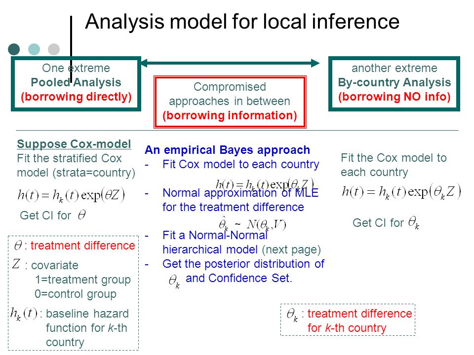 Analysis model for local inference