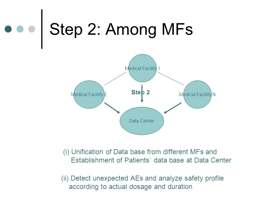 Step 2: Among MFs (i) Unification of Data base from different MFs and