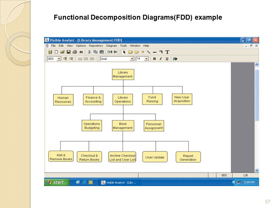 Disadvantage Of Functional Decomposition Diagram Fdd Wiring Library