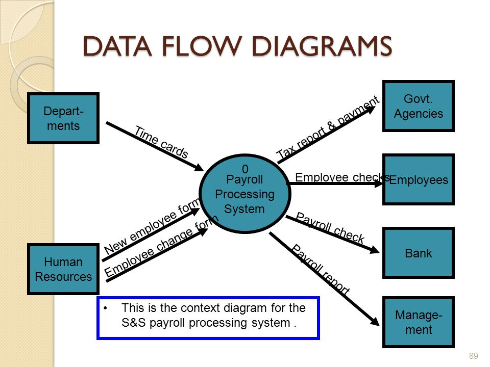 context diagram for computerized payroll processing system A system context diagram is a powerful process-modeling tool that shows a high-level view of an automated system or a business area the context bubble defines a boundary between a system and the.