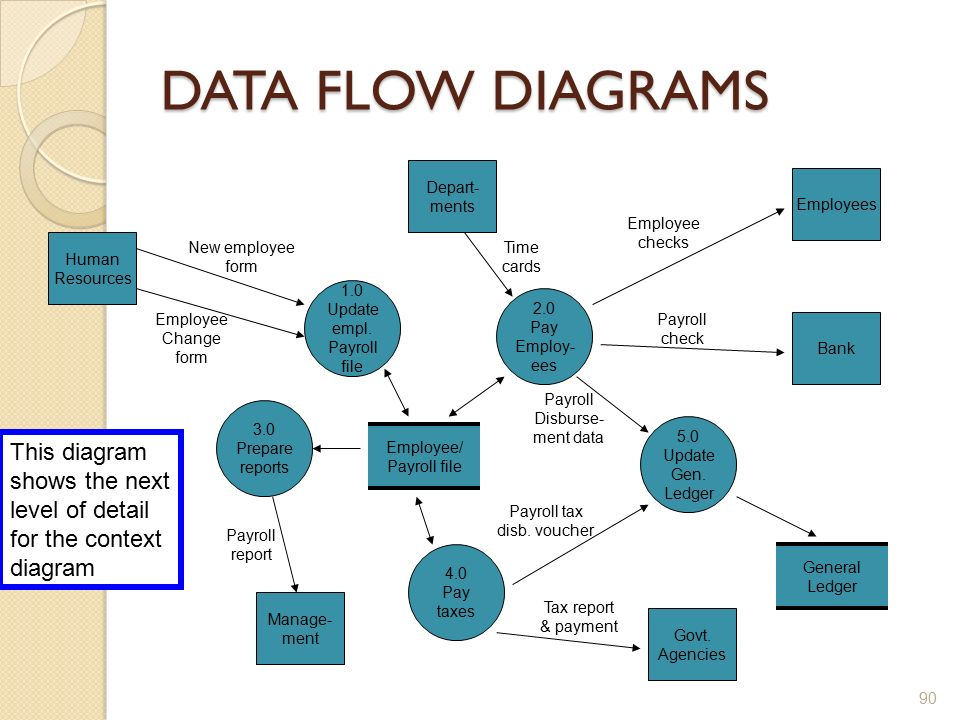 hr system data flow diagram examples The goal of the information system/data flow diagram is to capture the main components of an information system, how data example of a good system/flow diagram.