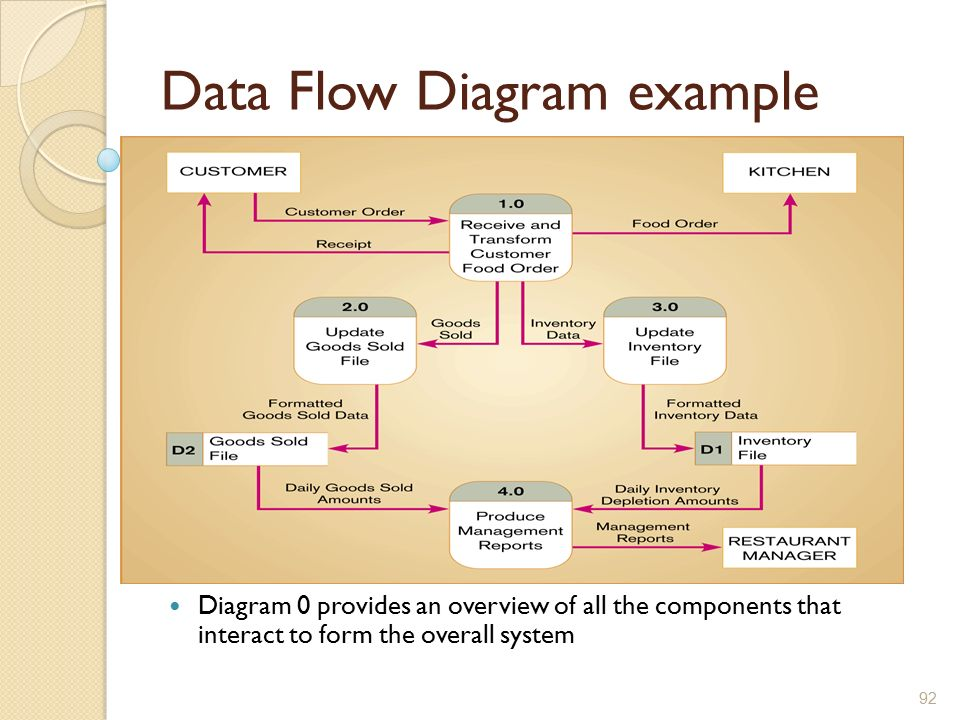 Restaurant data flow diagram 28 images 9 best images of work restaurant ccuart Gallery
