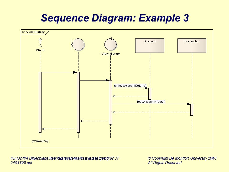 Info2404 bit object oriented systems analysis design revision sequence diagram example 3 ccuart Image collections