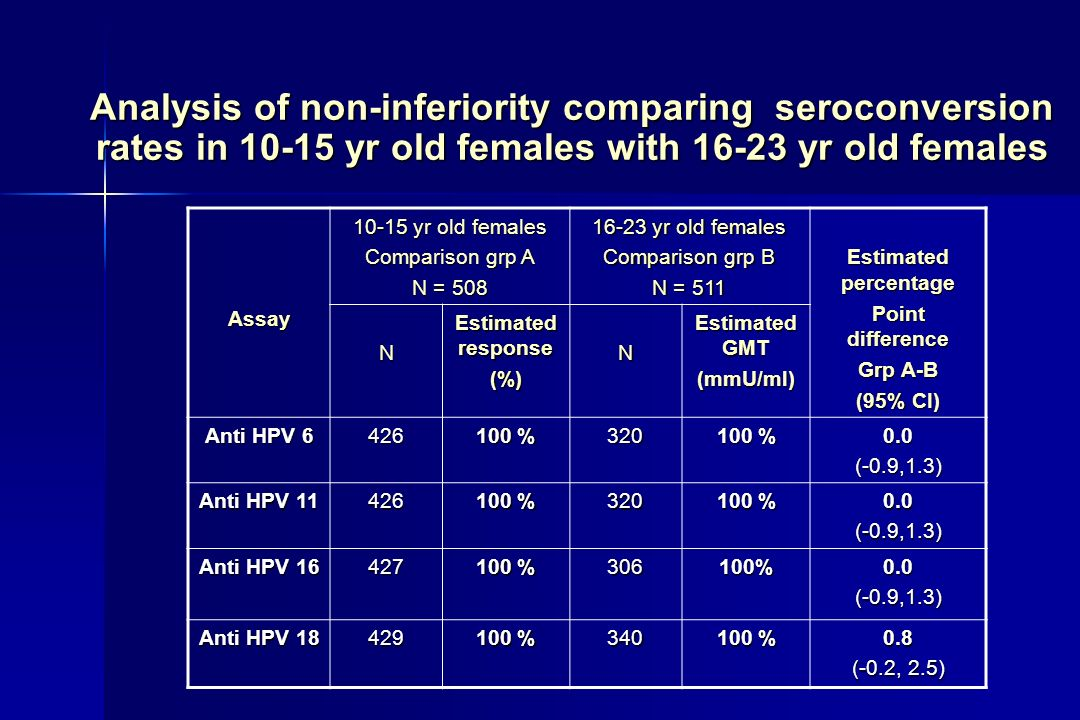 Analysis of non-inferiority comparing seroconversion rates in yr old females with yr old females