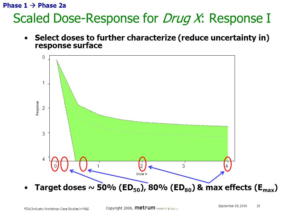 Scaled Dose-Response for Drug X: Response I