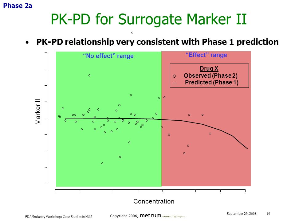 PK-PD for Surrogate Marker II