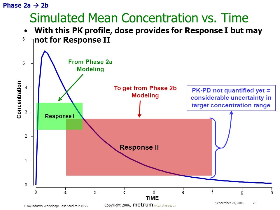 Simulated Mean Concentration vs. Time
