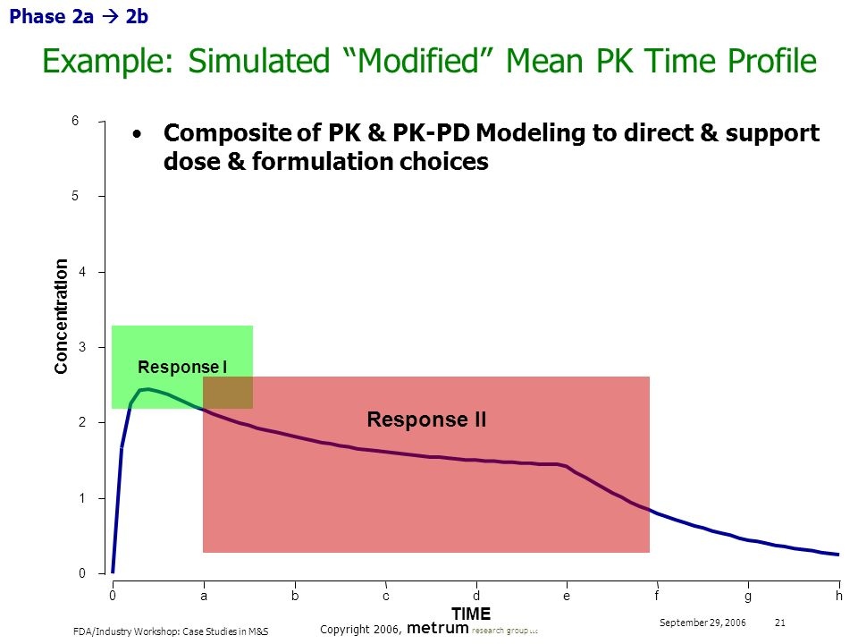Example: Simulated Modified Mean PK Time Profile