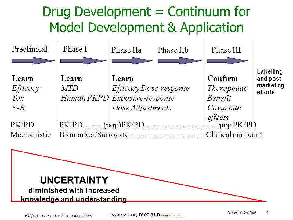 Drug Development = Continuum for Model Development & Application
